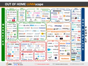 Accretive Media Featured on First Ever OOH LUMAscape